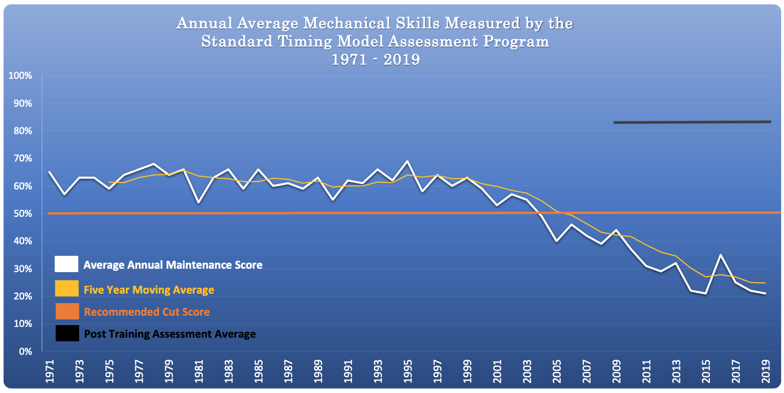 USA Mechanical Skills 48 Year Chart